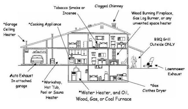 Know Your Carbon Monoxide Detector Home Security