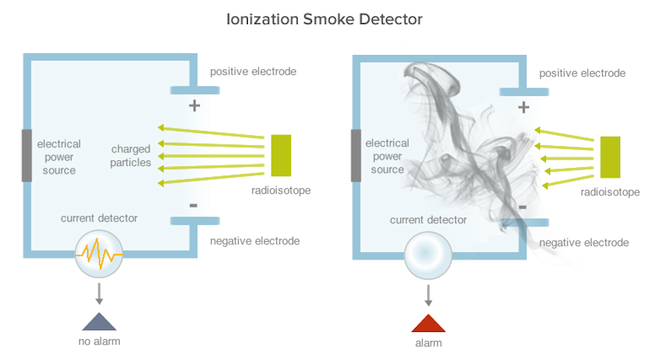 smoke detector alarms save lives which one is right for you how an ionization smoke detector works