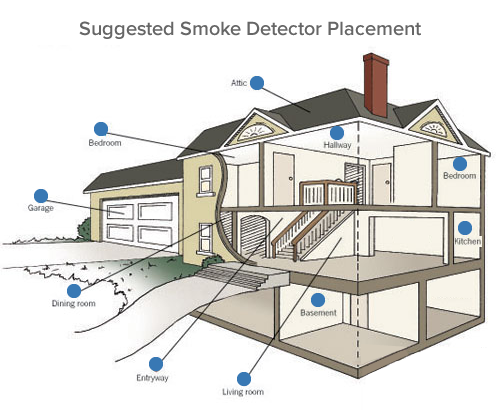 smoke detector placement diagram