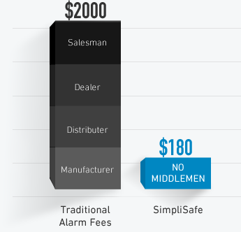SimpliSafe vs Traditional Alarms