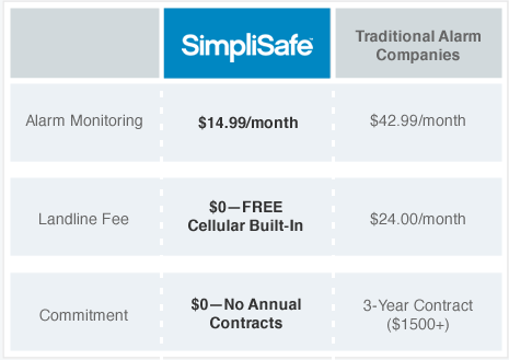 SimpliSafe has no annual contracts