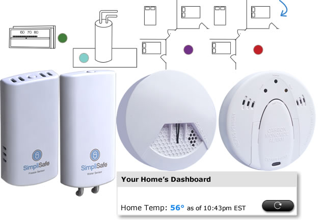Simplisafe Wireless Home Security Systems